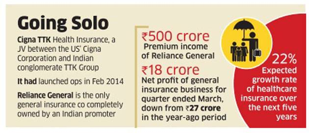 reliance-capital-may-spin-off-health-insurance-business
